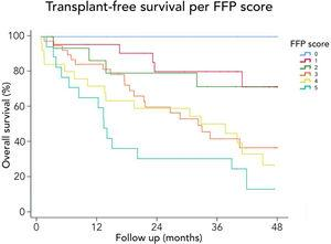 Free-transplant survival according to the Fried Frailty Phenotype (<span class=