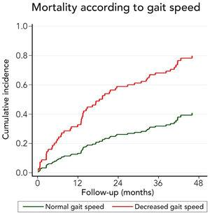 Mortality risk of the cohort per the gait speed (normal or decreased) at the enrolment of the study (considering a cut-off <0.8m/s).