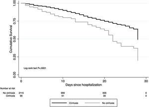 28-day cumulative survival of patients with and without cirrhosis.