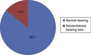 Average of patients with type 1 diabetes with normal hearing and sensorineural hearing loss.