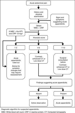 Approach in patients with suspected appendicitis.