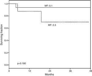 Overall survival (OS) according to myelofibrosis after hematopoietic grafting. A non-significant tendency to lower survival was found in recipients with higher bone marrow fibrosis (MF). MF 0–1: normal-scarce reticulin fibers (n=19). MF 2–3: moderate-abundant reticulin fibers (n=8). Median of follow-up for MF 0–1 was 828 (102–1496) days and for MF 2–3 778 (158–1436) days.