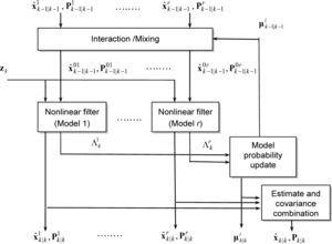 GPS/INS Integration Accuracy Enhancement Using the