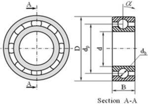 Geometry and dimensions of a ball bearing.