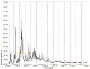 Amplitude spectrum of the COMB for the BPFO at 41 Hz with loader.