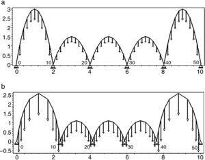 Analytical and Numerical funicular analysis by means of