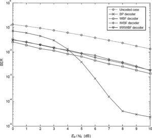 BER performance of LDPC code in the Weibull fading channel with β=2.5.