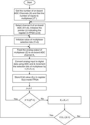 Flow chart of the proposed data handling algorithm.