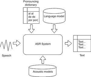Automatic speech recognizers for Mexican Spanish and its