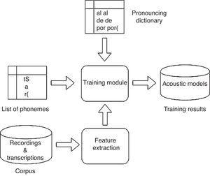 Architecture of a training module for automatic speech recognition systems.