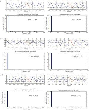 Comparison of power quality indices and apparent power (kVA) ratings