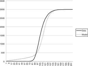 Number of seeds, as a function of time.