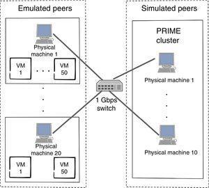 Simulation/emulation testbed.