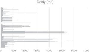 Sample of different network delays.