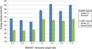 Comparison of the MIE values needed to ignite the sample with a single flash and with two repetitive flashes.