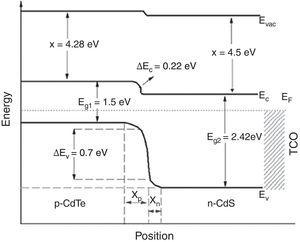 Energy band diagram of a CdS/CdTe solar cell under equilibrium condition.