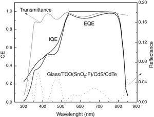 External and internal quantum efficiency for the CdS/CdTe solar cell.