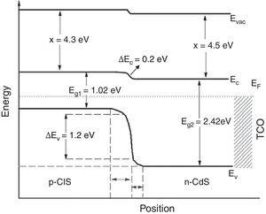 Energy band diagram of a CdS/CIS solar cell under equilibrium condition.