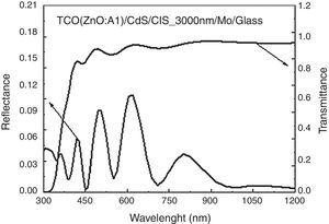 Reflectance of a CIS solar cell with a TCO layer and transmittance of a TCO layer of 500nm.