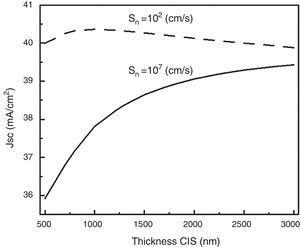 Current density of the CIS solar cell as a function of the absorber layer thickness.