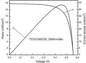 Power and current density versus voltage curves for CIS solar cell.
