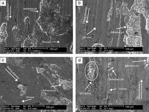 Comparison of SEM worn surface images of (a) A356 alloy and MMCs fabricated with different SiC contents, (b) 10% SiC, (c) 20% SiC, (d) 25% SiC under 10N applied load.