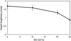 The effect of SiCp content on impact toughness.