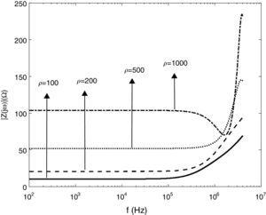 The grounding impedance magnitude for different soil resistivity.