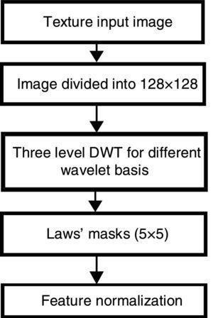 Block diagram of proposed method.