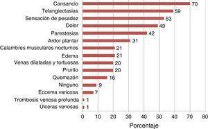 Síntomas y signos presentes en personas con insuficiencia venosa (n=55).
