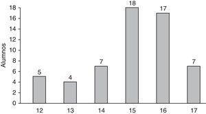 Edad de inicio de las relaciones sexuales en adolescentes sexualmente activos.
