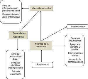 Articulación de la teoría de la incertidumbre frente a la enfermedad con los resultados de la investigación.