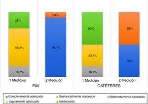 Evaluación de resultados por categorías entre la 1.a y la 2.a medición (FAV y catéteres). HRAEPY 2016.