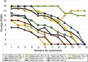 Puntaje Pressure Ulcers Scale for Healing (PUSH) por úlcera durante las 12 sesiones (n=11).