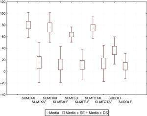 Comparación de los porcentajes inicial y final de las úlceras por presión (n=11). SUDOLF: sumatoria dolor final; SUDOLI: sumatoria dolor inicial; SUMEXUF: exudado final; SUMEXUI: exudado inicial; SUMLXAF: longitud×anchura final; SUMLXAI: longitud×anchura inicial; SUMTEJF: tipo de tejido final; SUMTEJI: tipo de tejido inicial; SUMTOTF: puntaje PUSH final; SUMTOTI: puntaje PUSH inicial.