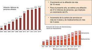 Afiliación a Seguro Popular. Bibiliografía Comisión Nacional de Protección Social en Salud, CAUSES 2014.