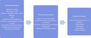Acciones de prevención del cáncer cervicouterino por nivel de prevención. Adaptado de: Comprehensive cervical cancer prevention and control: a healthier future for girls and women. Geneva: World Health Organization; 2013.