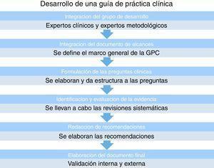 Etapas de desarrollo de una guía de práctica clínica.