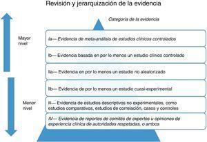 Clasificación de calidad de la evidencia.
