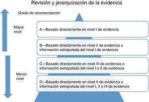 Grados de recomendación de acuerdo a la calidad de la evidencia.