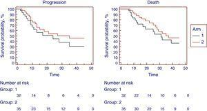 Progression free and overall survival. Estimated with Kaplan–Meier method.