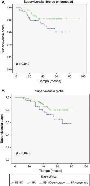 Diferencias en las curvas Kaplan-Meier de acuerdo a la etapa clínica de las pacientes con cáncer de mama avanzado. Las pacientes con tumores EIIIA tuvieron una mejora significativa en la A) supervivencia libre de enfermedad y B) supervivencia global.