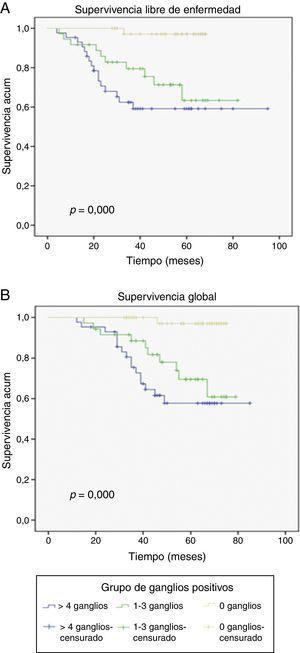 Diferencias en las curvas Kaplan-Meier ajustado con 0, 1 a 3 y 4 o más ganglios positivos de las pacientes con cáncer de mama avanzado. Las pacientes con 4 ganglios positivos o más tuvieron el peor pronóstico en la A) supervivencia libre de enfermedad y B) supervivencia global.
