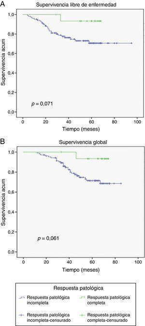 Diferencias en las curvas Kaplan-Meier de acuerdo a la respuesta patológica de las pacientes con cancer de mama avanzado. Las pacientes con RPc tuvieron un ligero incremento no significativo en la A) supervivencia libre de enfermedad y B) supervivencia global.