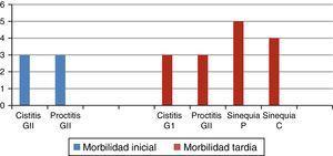 Morbilidad del tratamiento radiante, inicial y tardío.