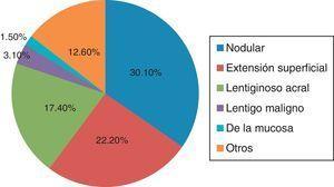 Tipos histológicos del melanoma.