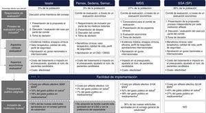 Resumen del proceso de evaluación e inclusión por institución de salud pública3–5.