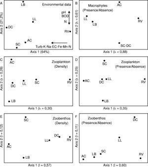Concordance among aquatic communities in a tropical