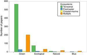 Number of papers about blue, natural, ecological and green infrastructures classified according to major types of ecosystems: terrestrial, coastal-marine, freshwater (including wetlands), and multiple (when the paper refers to two or more major ecosystems).