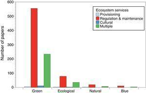 Number of papers about blue, natural, ecological and green infrastructures classified according to major sections of ecosystem services: provisioning, regulation and maintenance, cultural and multiple (when two or more sections of ecosystem services were mentioned). Classification of ecosystem services according to the Common International Classification of Ecosystem Services (www.cices.eu).